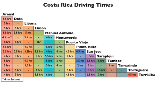 This chart shows the driving distance times from the most important tourist attractions in costa rica