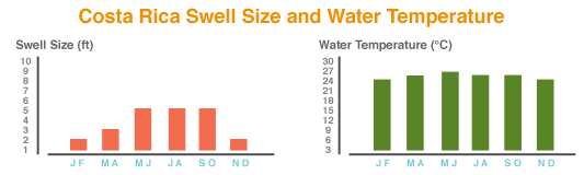 Costa Rica swell sizes and water temperature chart