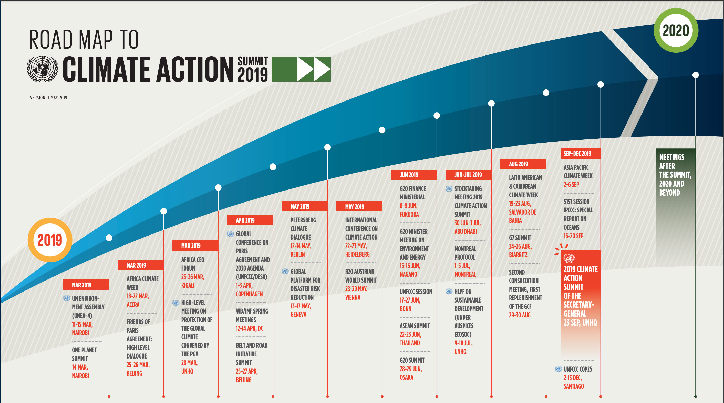 Road map to summit climate action 2019