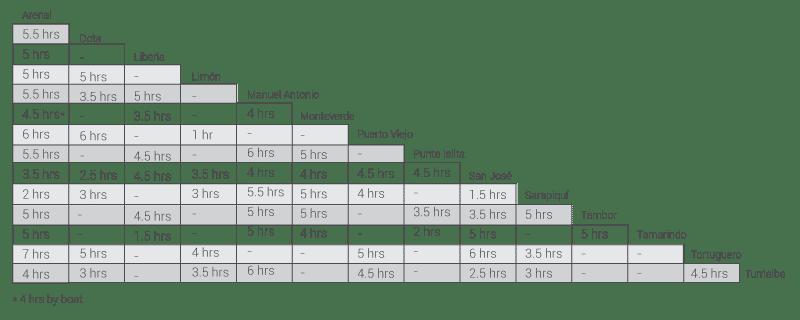Este gráfico muestra los tiempos de distancia en automóvil desde las atracciones turísticas más importantes de costa rica